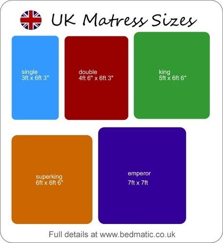 UK bed sizes chart - British bed sizes | Great Sites | Scoop.it