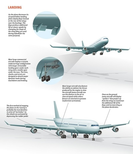 A Simple Visual Guide to How Planes Take Off, Navigate, Approach, and Land | Sciences | Scoop.it