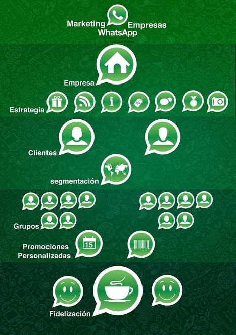Marketing con Whats App - Social Cofee | marketing para empresarios | Scoop.it