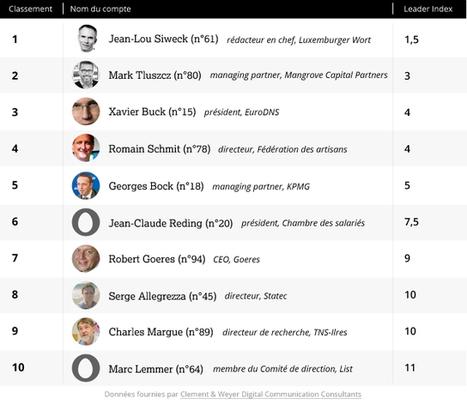 Le baromètre des médias sociaux - Paperjam | Digital CMO | Scoop.it