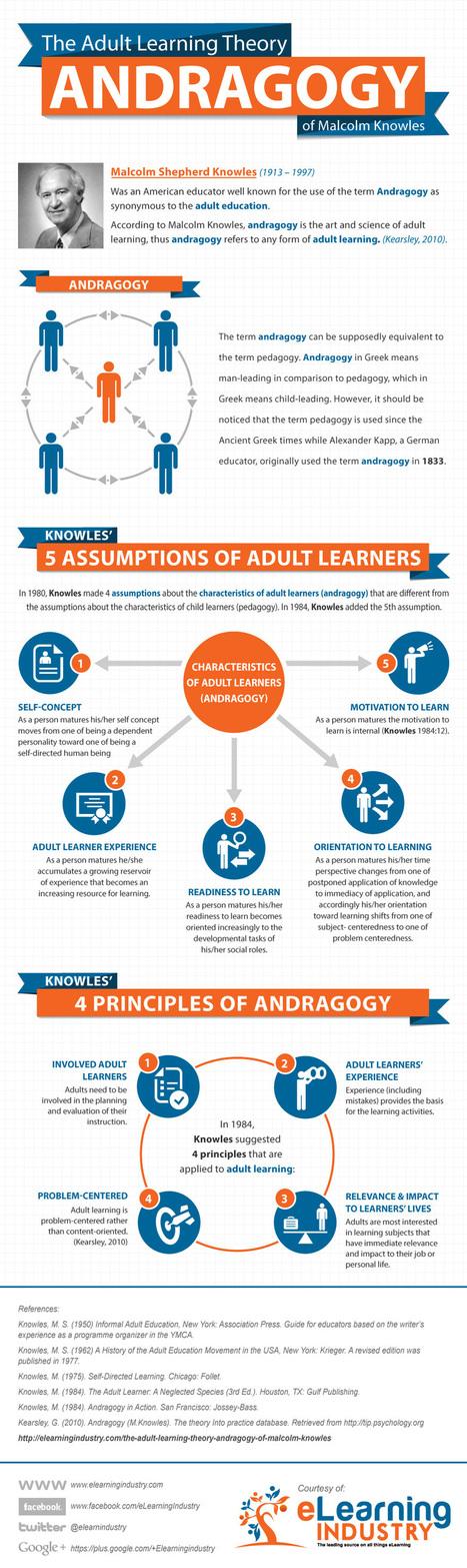 APLICAR 5 SUPUESTOS DE LA TEORÍA DE KNOWLES DEL APRENDIZAJE PARA ADULTOS AL ELEARNING   Social Media   Scoop.it
