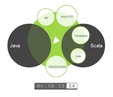 Microsoftware - play framework   주간동향 7.28~8.3   Scoop.it