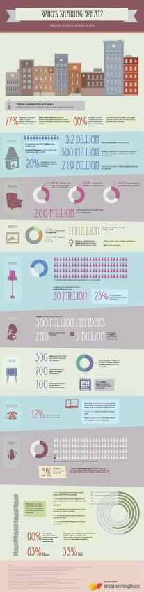 Who's Sharing What? The State Of Social Sharing in 2013 (Infographic) | Audiology Marketing | Scoop.it