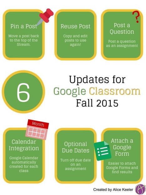 6 Updates to Google Classroom for Fall 2015 ^ Teacher Tech ^ by Alice Keeler | On education | Scoop.it