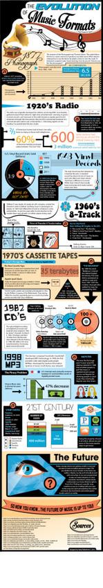Evolución de los formatos de música #infografia #infographic | música | Scoop.it