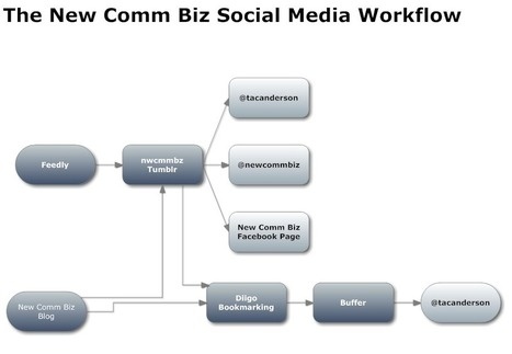 My Social Media Workflow | Social Media Today | Social Media Epic | Scoop.it
