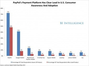 BII REPORT: Why Mobile Payments Are Set To Explode | Marketing Director | Scoop.it