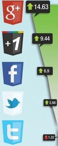 Google + est le meilleur réseau social pour le référencement | Quand la communication passe au web | Scoop.it