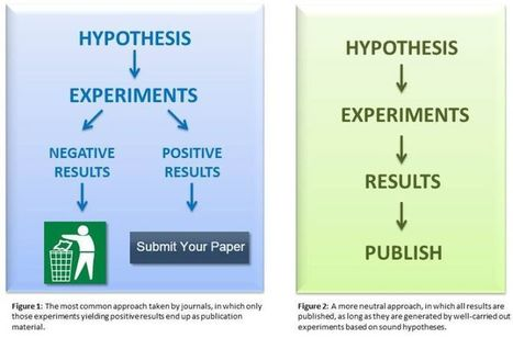 Why Science Needs to Publish Negative Results | Behavior, People and Organizations | Scoop.it