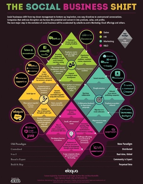 The Social Business Shift- Learning To Dance With Customers [Infographic] | Social Marketing Revolution | Scoop.it