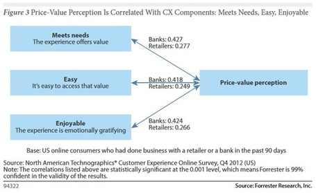 Forrester Report: Good Customer Experience Trumps Price for Loyalty | Web and stuff | Scoop.it