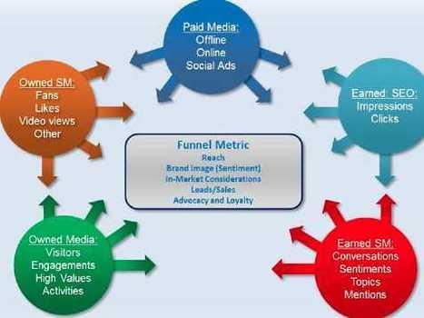Here's What The Social Media Ecosystem Looks Like Right Now [Infographics] | Inteligencia de Negocios, Marketing Digital y Comunicaciones Estratégicas | Scoop.it