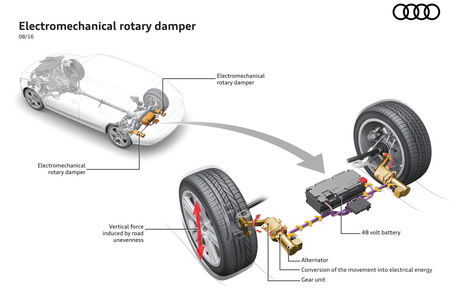 Audi unveils suspension-energy regeneration technology | #Technology | Scoop.it