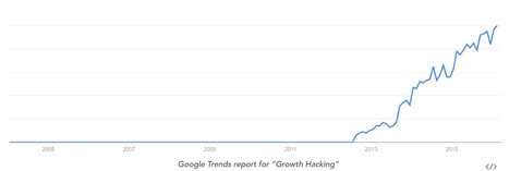 Growth Hacking Fundamentals For Digital Marketers | Marketing, e-marketing, digital marketing, web 2.0, e-commerce, innovations | Scoop.it
