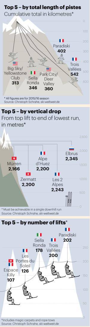 Christoph Schrahe's five tables to measure ski resort size   Alpine Trendwatching   Scoop.it