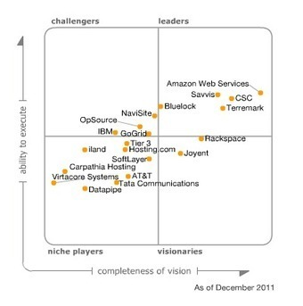 Magic Quadrant for Public Cloud Infrastructure as a Service | LdS Innovation | Scoop.it