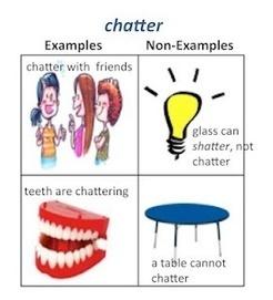 Education | English Learners, ESOL Teachers | Scoop.it