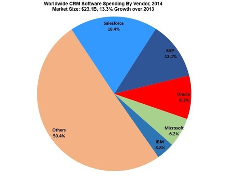 Gartner CRM Market Share Update: 47% Of All CRM Systems Are SaaS-Based, Salesforce Accelerates Lead   Future of Cloud Computing and IoT   Scoop.it