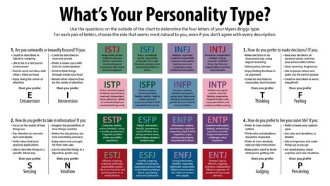 Why the Myers-Briggs test is totally meaningless | Learning, Teaching & Leading Today | Scoop.it
