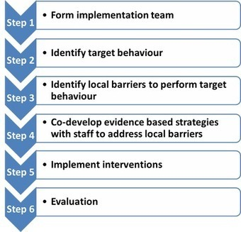 Behaviour Change Toolkit — Bradford Institute for Health Research | Patient Safety Matters | Scoop.it