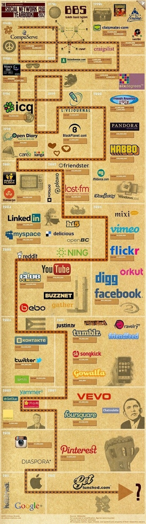 Infographics | Social Media, Marketing and Promotion | Scoop.it