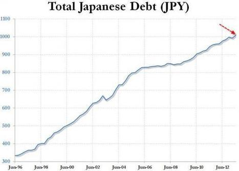 Japan Enters The Keynesian Twilight Zone As Total Debt Crosses ¥1,000,000,000,000,000.00.   A World of Debt   Scoop.it