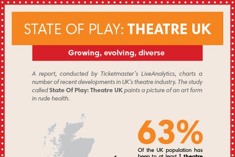 35 Best Theatre Company Names | Digital-News on Scoop.it today | Scoop.it
