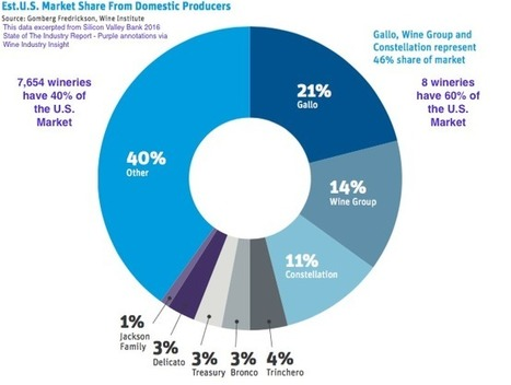 In wine (as in beer) a handful of the biggest eat most of the market pie while thousands of the rest eat what's left. | Wine Industry Insight | Grande Passione | Scoop.it