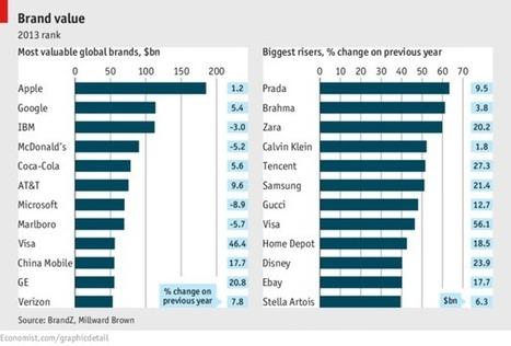 Focus: Brand value | The Economist | Brand Storytelling | Scoop.it