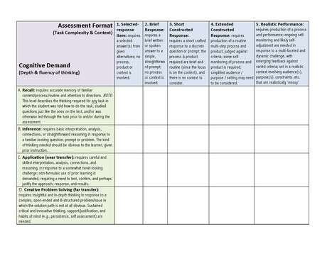 Assessment Design: A Matrix To Assess Your Assessments | Differentiated Instruction | Scoop.it