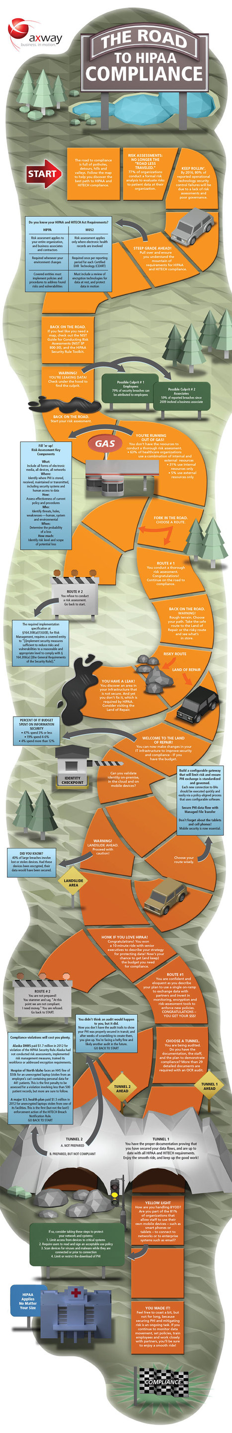 INFOGRAPHIC: The Road To HIPAA Compliance | Cloud Central | Scoop.it