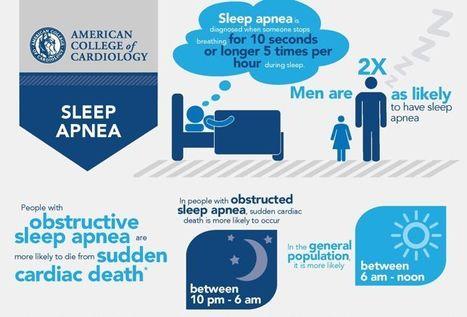 La apnea del sueño se asocia con un mayor riesgo de muerte súbita   Reanimación Cerebrocardiopulmonar   Scoop.it