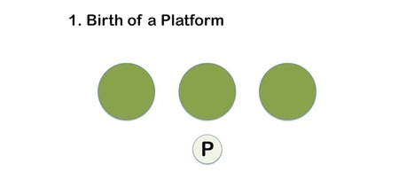 The Platform Revolution #infographic via @Curagami | Curation Revolution | Scoop.it
