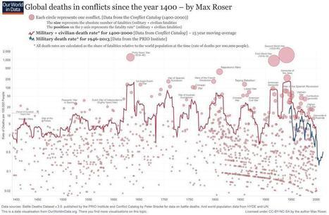 Morts dues à des conflits armés depuis 1400, par Max Roser | Philosophie et société | Scoop.it