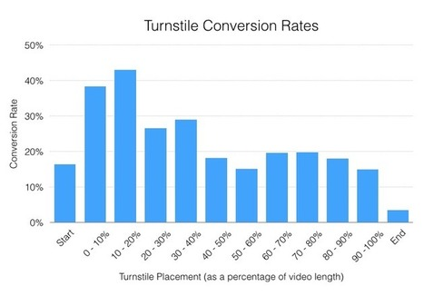 6 Ways to Use Video to Increase Conversion Rates | WordStream6 Ways to Use Video to Increase Conversion Rates | Conversion Rate Optimization | Scoop.it