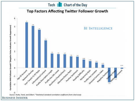 CHART OF THE DAY: How To Get More Twitter Followers | Match Capital | Scoop.it