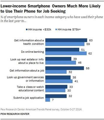 Chapter Two:Usage and Attitudes Toward Smartphones | Technological Sparks | Scoop.it