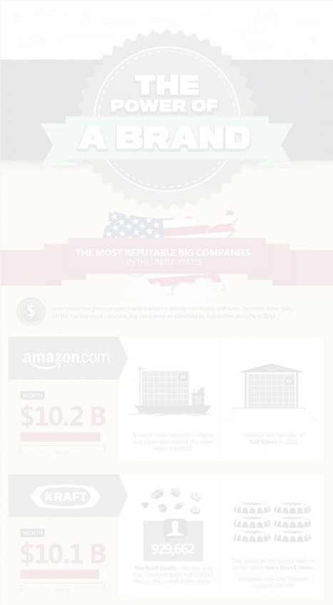Power of a Brand [Infographic] | Writing for Social Media | Scoop.it