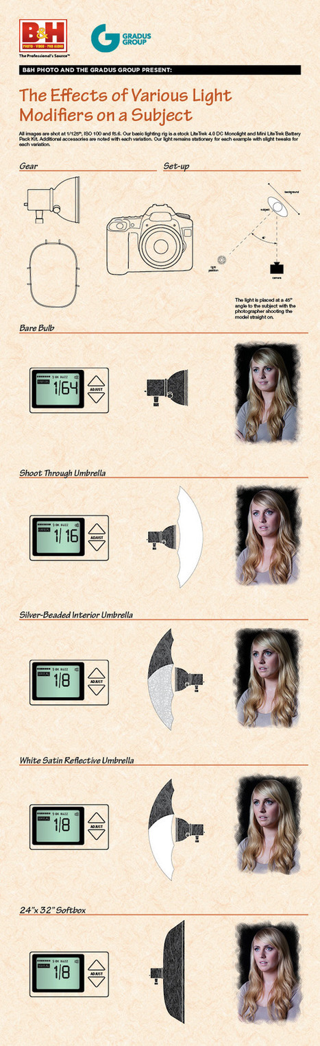 Infographic: The Effects of Various Light Modifiers on a Subject | Photo-graphie | Scoop.it