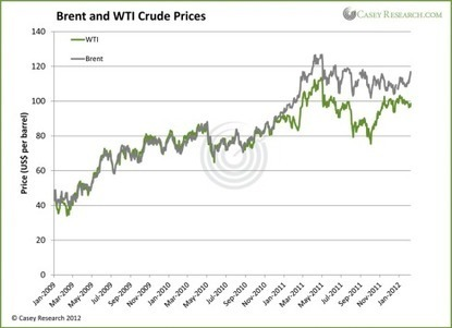 It's All about Differentials - Casey Research #oil | Commodities, Resource and Freedom | Scoop.it