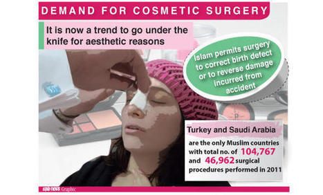 Cosmetic surgery rising among Saudi women - Arab News | Cosmetic Surgery | Scoop.it