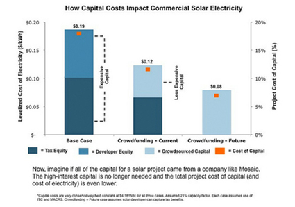 How Crowdfunding Lowers the Cost of Solar Energy | EcoWatch | Scoop.it
