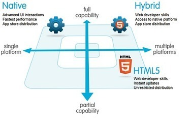 Getting Started with Mobile Application Development | Web 2.0 Start ... | Web Development | Scoop.it