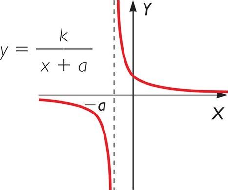 Gráfico: y = k / ( x + a ) en Kalipedia.com | Análisis Matemático y Tics | Scoop.it