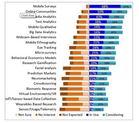 The Top 20 Emerging Methods In Market Research For 2015 | Online Marketing Resources | Scoop.it