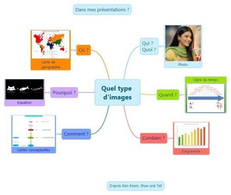Comment et pourquoi utiliser des infographies dans vos présentations | Medic'All Maps | Scoop.it