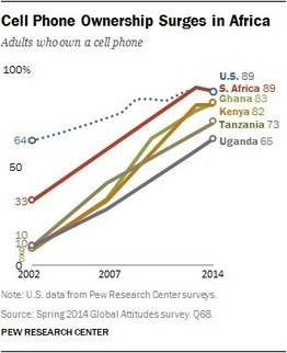 Cell phones in Africa: communication lifeline | Technoculture | Scoop.it