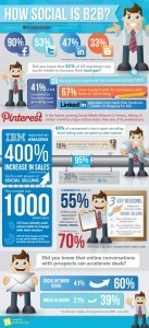 How Social is B2B? [Infographic] - WigiSocial.com | Visual Link - News & Opportunities to grow your business | Scoop.it