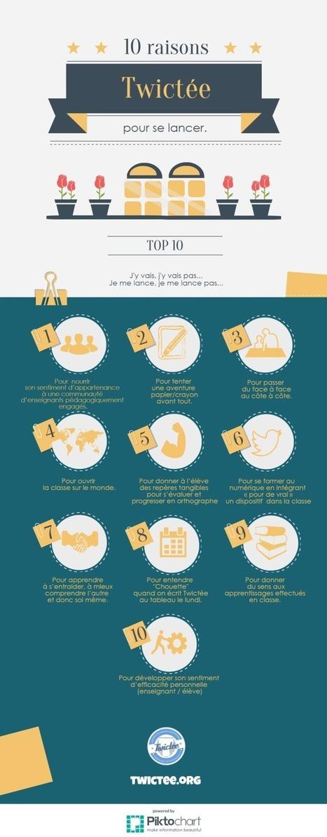 Twictée : 10 raisons pour se lancer [infographie] - Twictee | ENT | Scoop.it