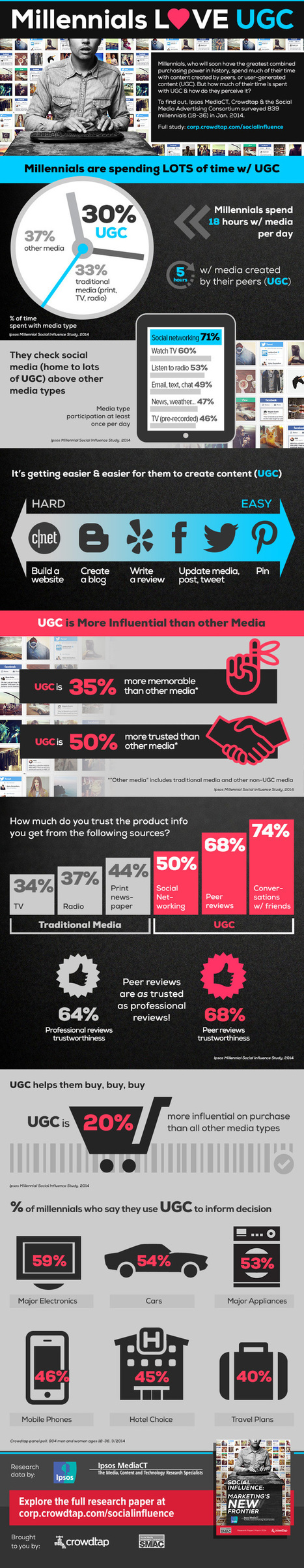 Millennials Love Social Media And User Generated Content #INFOGRAPHIC | Social Media Tips & News | Scoop.it